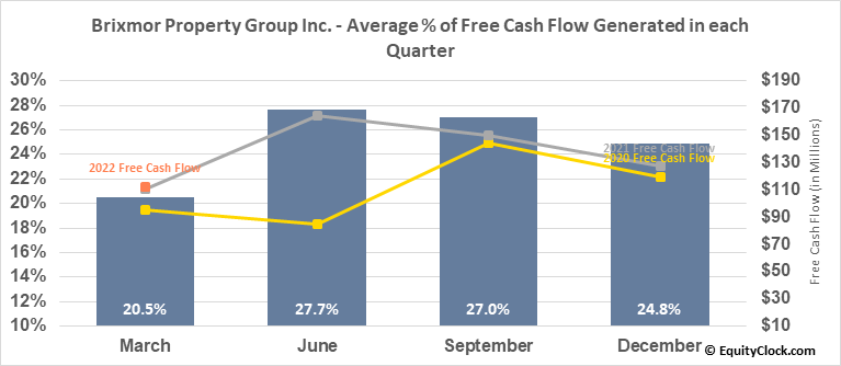Brixmor Property Group Inc. (NYSE:BRX) Free Cash Flow Seasonality