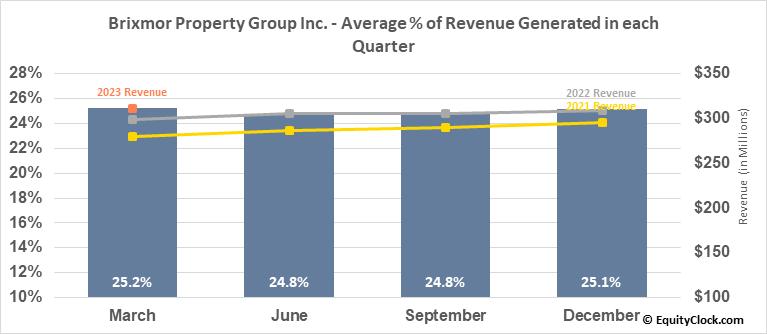 Brixmor Property Group Inc. (NYSE:BRX) Revenue Seasonality