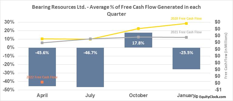 Bearing Resources Ltd. (TSXV:BRZ.V) Free Cash Flow Seasonality