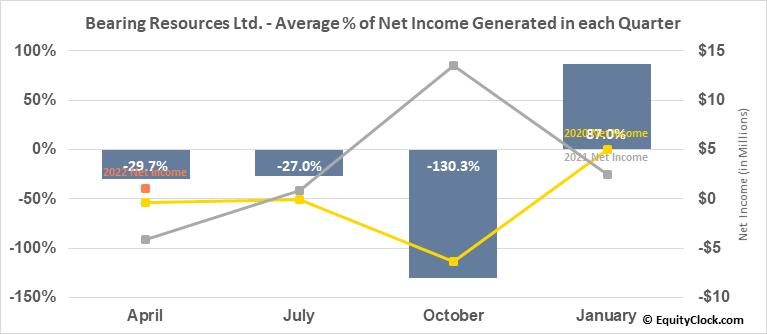 Bearing Resources Ltd. (TSXV:BRZ.V) Net Income Seasonality