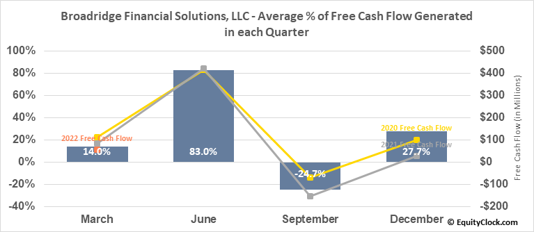 Broadridge Financial Solutions, LLC (NYSE:BR) Free Cash Flow Seasonality