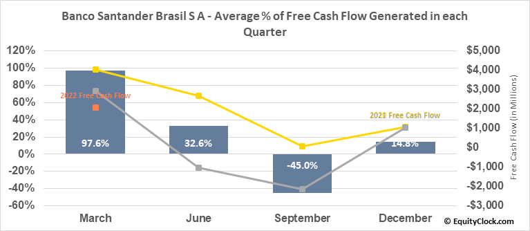 Banco Santander Brasil S A (NYSE:BSBR) Free Cash Flow Seasonality