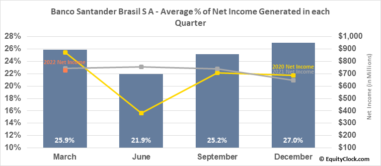 Banco Santander Brasil S A (NYSE:BSBR) Net Income Seasonality