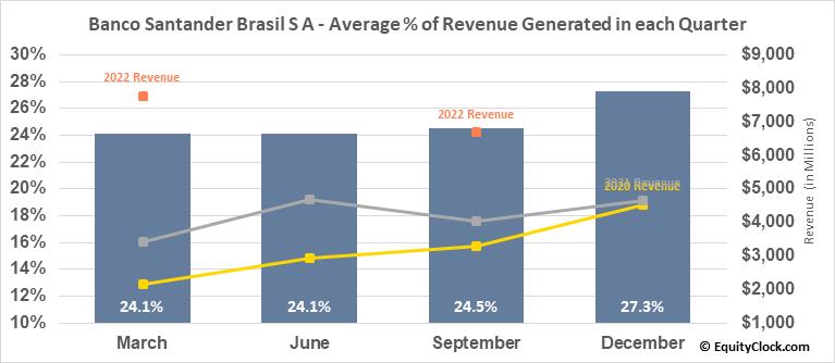 Banco Santander Brasil S A (NYSE:BSBR) Revenue Seasonality