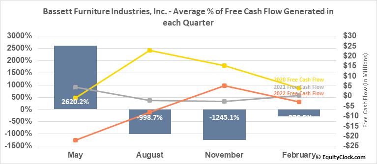 Bassett Furniture Industries, Inc. (NASD:BSET) Free Cash Flow Seasonality