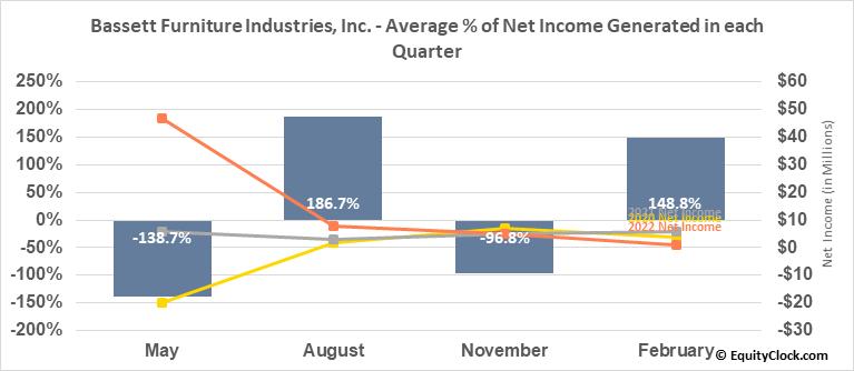 Bassett Furniture Industries, Inc. (NASD:BSET) Net Income Seasonality