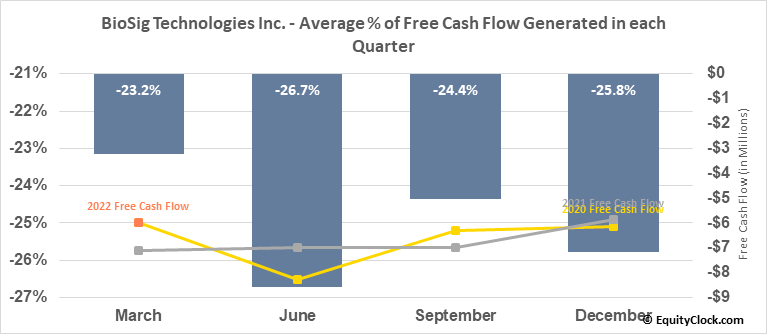 BioSig Technologies Inc. (NASD:BSGM) Free Cash Flow Seasonality