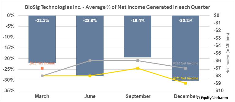 BioSig Technologies Inc. (NASD:BSGM) Net Income Seasonality