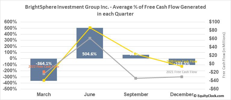 BrightSphere Investment Group Inc. (NYSE:BSIG) Free Cash Flow Seasonality