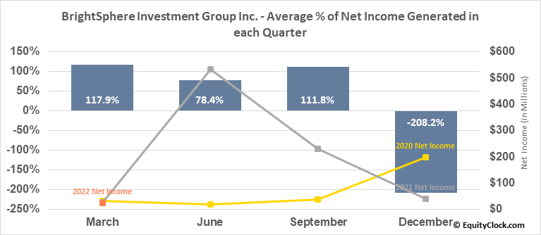 BrightSphere Investment Group Inc. (NYSE:BSIG) Net Income Seasonality