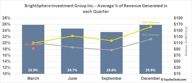 BrightSphere Investment Group Inc. (NYSE:BSIG) Revenue Seasonality