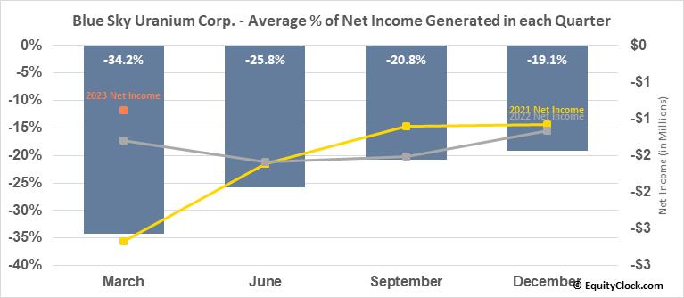 Blue Sky Uranium Corp. (TSXV:BSK.V) Net Income Seasonality