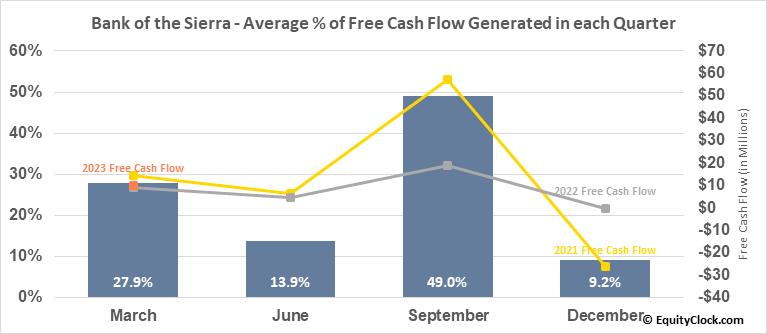 Bank of the Sierra (NASD:BSRR) Free Cash Flow Seasonality