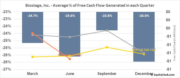 Biostage, Inc. (OTCMKT:BSTG) Free Cash Flow Seasonality