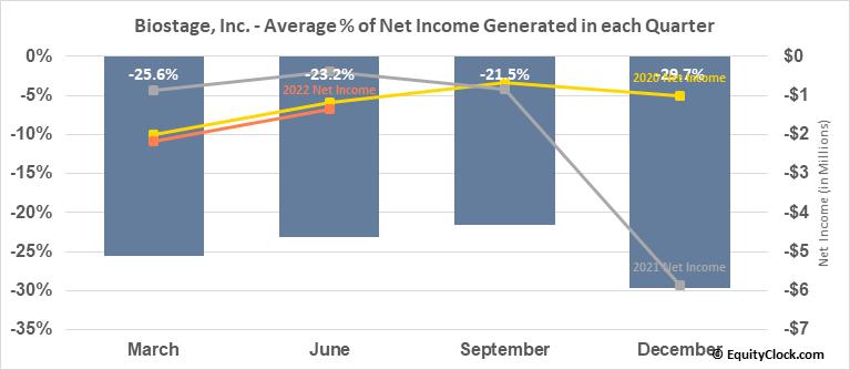 Biostage, Inc. (OTCMKT:BSTG) Net Income Seasonality