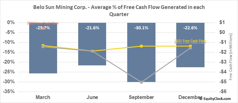 Belo Sun Mining Corp. (TSE:BSX.TO) Free Cash Flow Seasonality