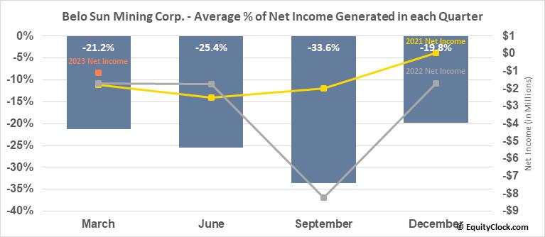 Belo Sun Mining Corp. (TSE:BSX.TO) Net Income Seasonality