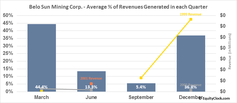 Belo Sun Mining Corp. (TSE:BSX.TO) Revenue Seasonality