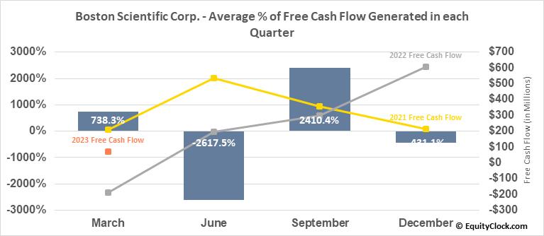 Boston Scientific Corp. (NYSE:BSX) Free Cash Flow Seasonality
