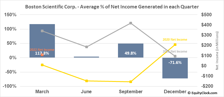 Boston Scientific Corp. (NYSE:BSX) Net Income Seasonality