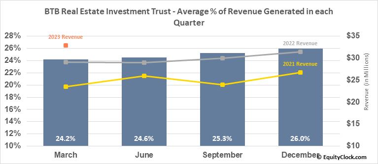 BTB Real Estate Investment Trust (TSE:BTB/UN.TO) Revenue Seasonality