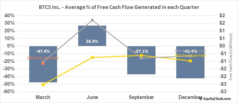 BTCS Inc. (OTCMKT:BTCS) Free Cash Flow Seasonality