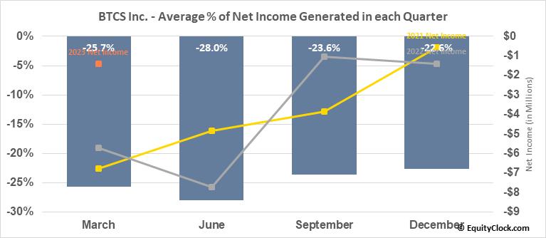 BTCS Inc. (OTCMKT:BTCS) Net Income Seasonality
