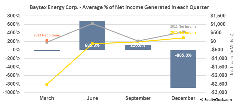 Baytex Energy Corp. (TSE:BTE.TO) Net Income Seasonality