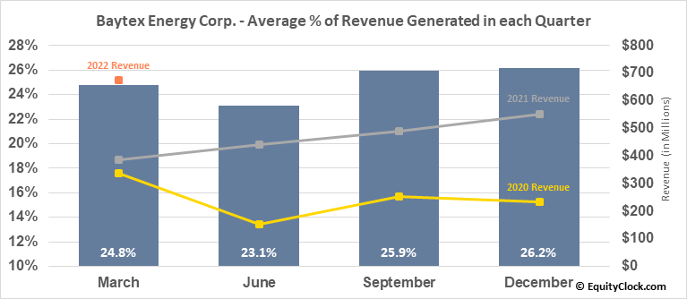 Baytex Energy Corp. (TSE:BTE.TO) Revenue Seasonality