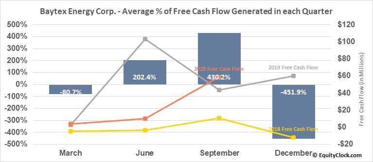 Baytex Energy Corp. (NYSE:BTE) Free Cash Flow Seasonality