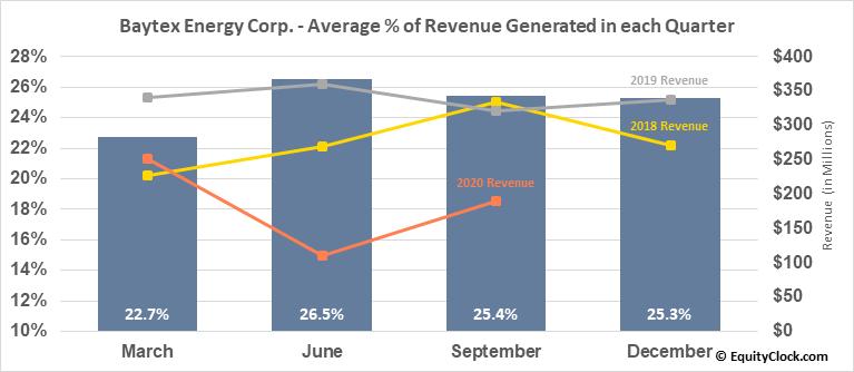 Baytex Energy Corp. (NYSE:BTE) Revenue Seasonality