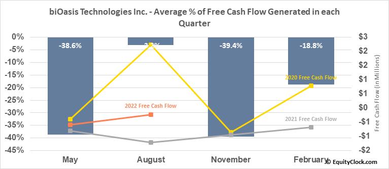 biOasis Technologies Inc. (TSXV:BTI.V) Free Cash Flow Seasonality