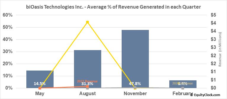 biOasis Technologies Inc. (TSXV:BTI.V) Revenue Seasonality