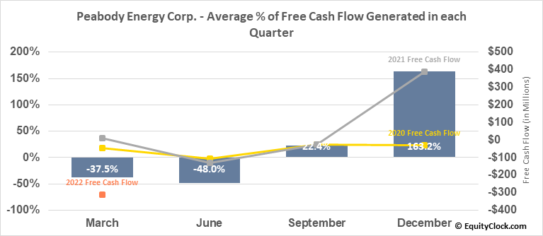 Peabody Energy Corp. (NYSE:BTU) Free Cash Flow Seasonality