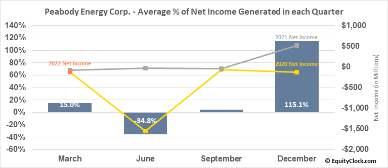 Peabody Energy Corp. (NYSE:BTU) Net Income Seasonality