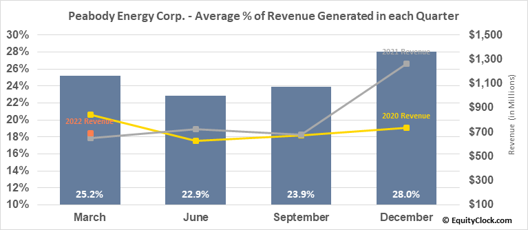 Peabody Energy Corp. (NYSE:BTU) Revenue Seasonality