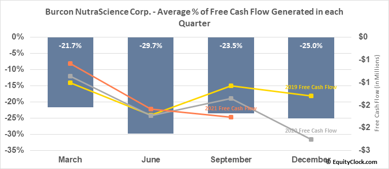 Burcon NutraScience Corp. (TSE:BU.TO) Free Cash Flow Seasonality