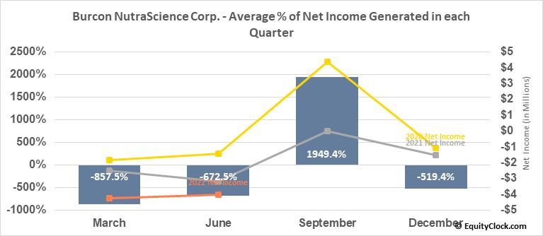 Burcon NutraScience Corp. (TSE:BU.TO) Net Income Seasonality