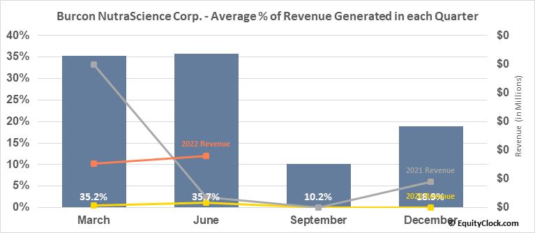 Burcon NutraScience Corp. (TSE:BU.TO) Revenue Seasonality
