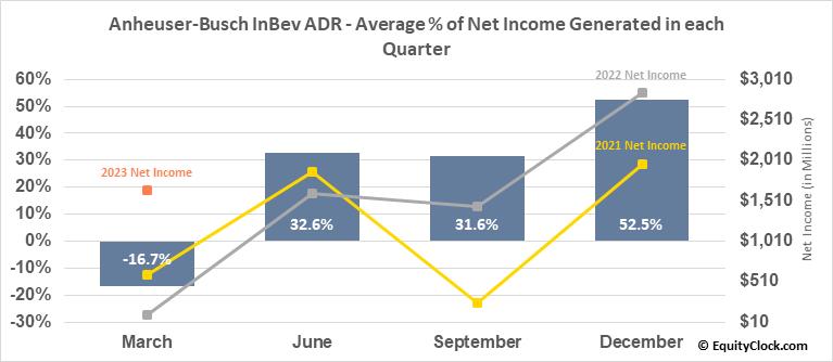 Anheuser-Busch InBev ADR (NYSE:BUD) Net Income Seasonality