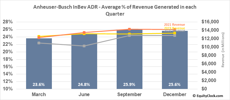 Anheuser-Busch InBev ADR (NYSE:BUD) Revenue Seasonality