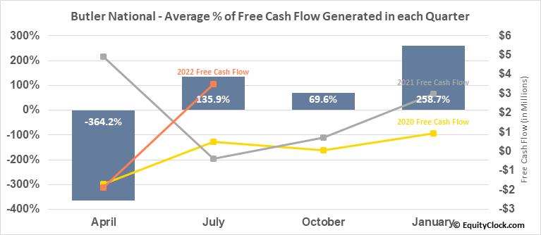 Butler National (OTCMKT:BUKS) Free Cash Flow Seasonality