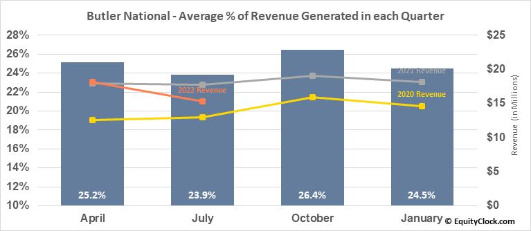 Butler National (OTCMKT:BUKS) Revenue Seasonality