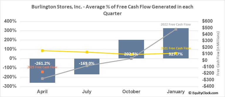 Burlington Stores, Inc. (NYSE:BURL) Free Cash Flow Seasonality