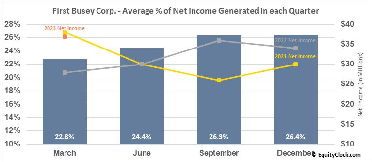 First Busey Corp. (NASD:BUSE) Net Income Seasonality
