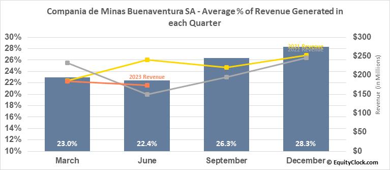 Compania de Minas Buenaventura SA (NYSE:BVN) Revenue Seasonality