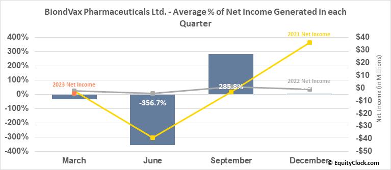 BiondVax Pharmaceuticals Ltd. (NASD:BVXV) Net Income Seasonality