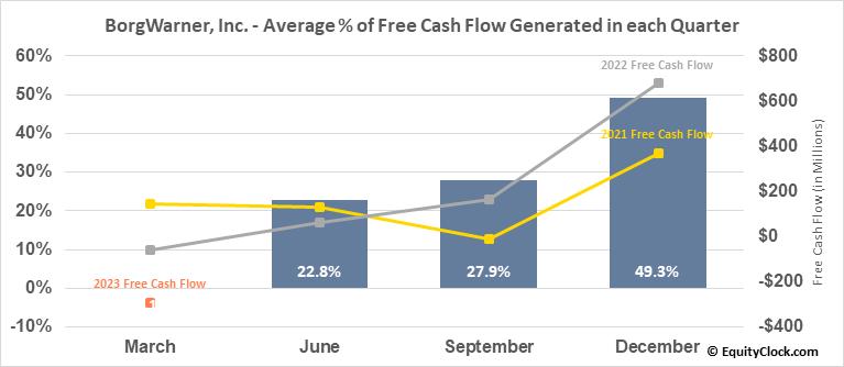 BorgWarner, Inc. (NYSE:BWA) Free Cash Flow Seasonality
