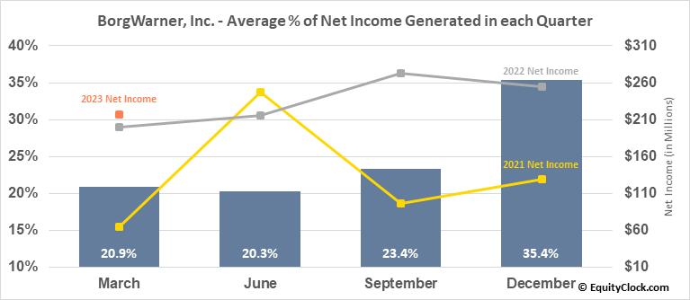 BorgWarner, Inc. (NYSE:BWA) Net Income Seasonality
