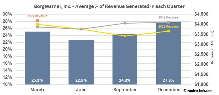 BorgWarner, Inc. (NYSE:BWA) Revenue Seasonality